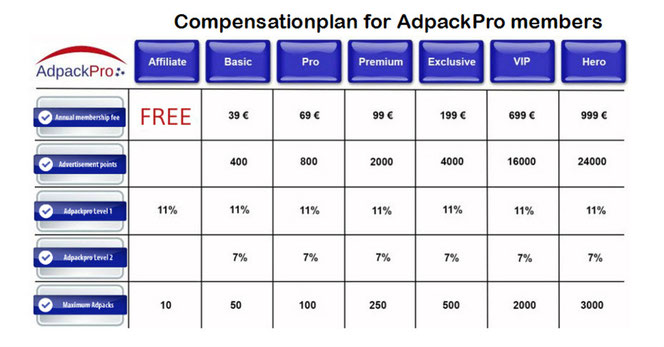 Ad Pack Pro International Review, AdPackPro Compensation Plan, AdPackPro AdPacks earning details