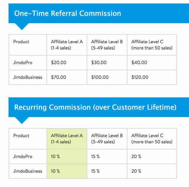 Jimdo Affiliate Program and Jimdo Compensation plan.