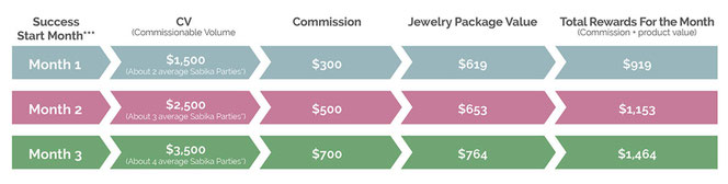 Sabika Jewelry compensation plan