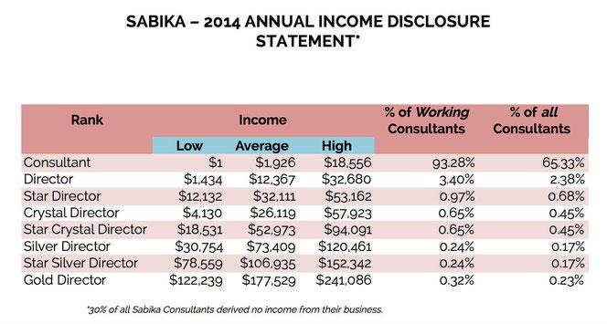 Sabika Jewelry Income Disclosure, 2014